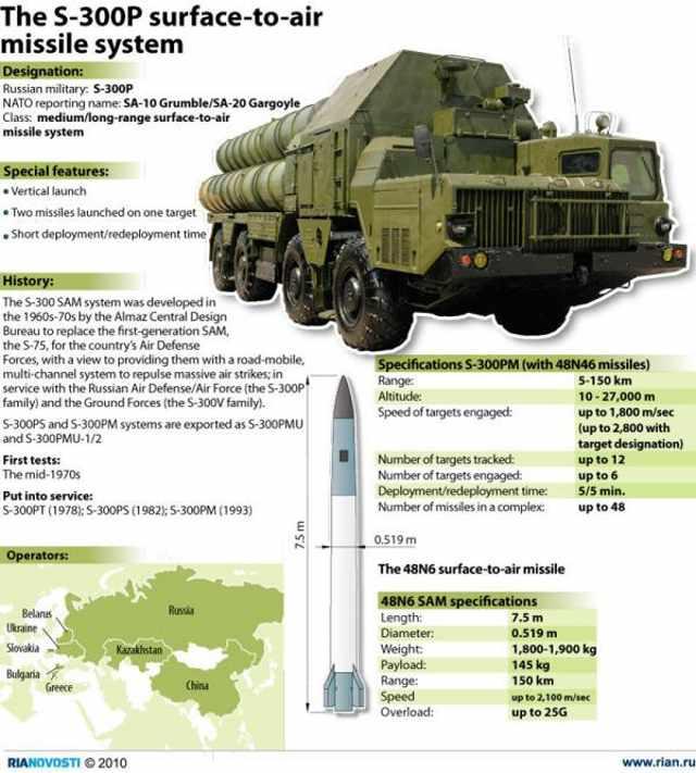 Rusko dodá Sýrii protiletecké komplety S-300 Triumph